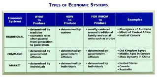Discuss Predominant Economic System