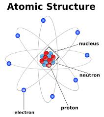Define and Explain Atomic Structure