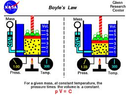Define and Discuss on Boyle's Law
