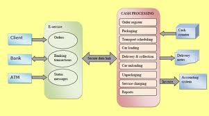 cash collection processes