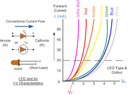 Briefly Explain Characteristics of Light