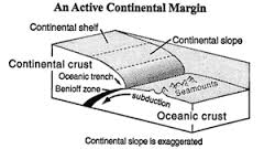 Discuss on Continental Margins