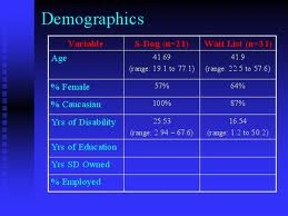 Analysis on Population and Demographic Variables