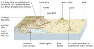Discuss on Desert Features
