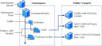 Presentation on Distributed File Systems