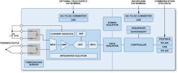 Discuss on Distributed Systems Process