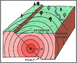 Discuss on How Earthquakes Form