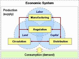 Presentation on Economic Systems