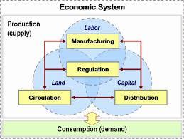 The Best Essay on Unemployment   Macroeconomics