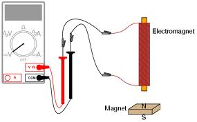 Define and Explain Electromagnetic Induction