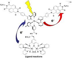 Discuss on Electron Transfer