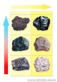 Discuss on Extrusive Rock Types