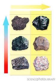 Discuss on Extrusive Rock Types