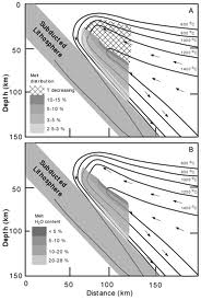 Analysis Factors Controlling Metamorphism