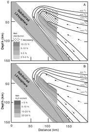 Analysis Factors Controlling Metamorphism