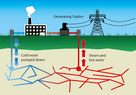 Define and Discuss on Geothermal Energy
