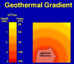 Define and discuss on Geothermal Gradients