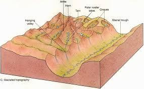 Explain Glacial Landforms