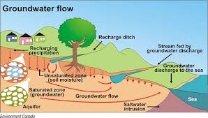 Discuss Effects of Groundwater Flow