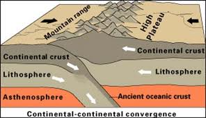 Discuss on How Mountains Form