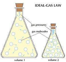 Development of the Ideal Gas Law