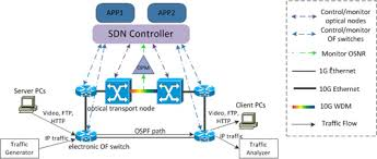 The Migration of SDN and WAN
