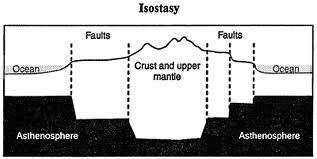 Define and discuss on Isostatic Equilibrium