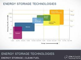 Evolution in Solar Energy Storage