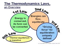 Discuss the Laws of Thermodynamics