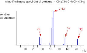 Define and Discuss on Mass Spectra