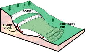 Discuss on Mass Wasting Controls