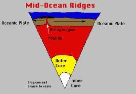 Discuss on Midoceanic Ridges
