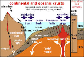 Define and discuss on Oceanic Crust