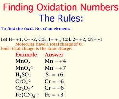 Define and Discuss on Oxidation Numbers