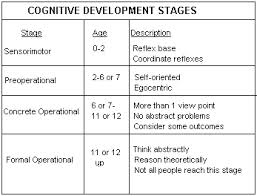 discuss piagets theory of cognitive development Should he be walking already rest easy a primer on piaget's theory of  cognitive development could help you understand the right time to introduce new  skills.