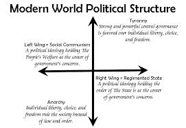Define Politics and Major Political Structure