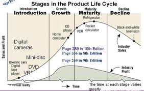 Analysis on the Product Life Cycle