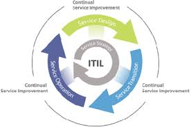 Roadmap to ITIL