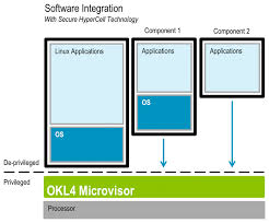 Benefits of Software Integration
