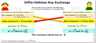 Some Details About Diffie Hellman
