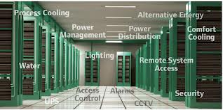The Evolution of Data Centre Management