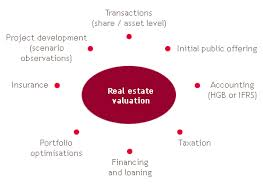 Discuss Commercial Real Estate Valuation