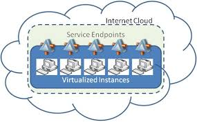The Basics of Computing Virtualization