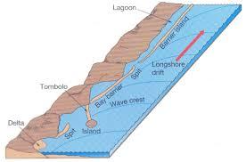 Discuss on Shoreline Features