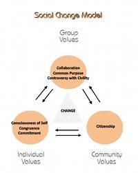 Different Models of Social Change
