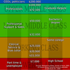 Discuss Types of Social Classes of People