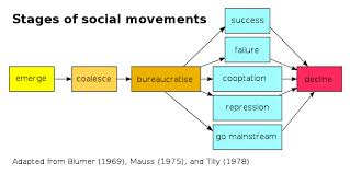Discuss and Analysis Social Movements