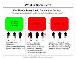 Russia from Tsar to Socialism