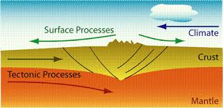 Define and Discuss on Tectonic Forces