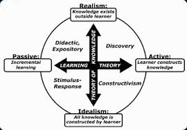 Discuss Theories of Education